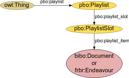 The Play Back Ontology - Playlist concept