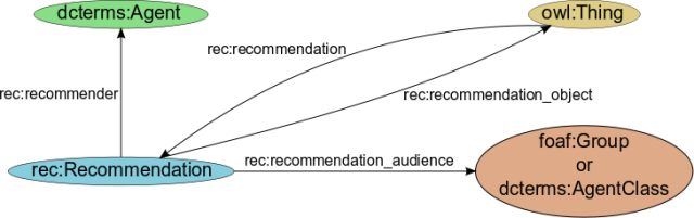 The Recommendation Ontology - Recommendation concept