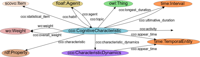 The Cognitive Characteristics Ontology - Cognitive Characteristics concept as graph with relations
